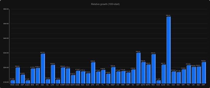 relative-growth-since-july-20th